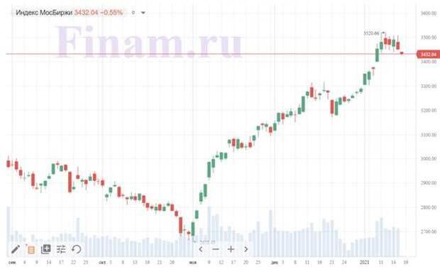 """Неделя началась снижением, """"НОВАТЭК"""" отыгрывает сокращение продаж"""