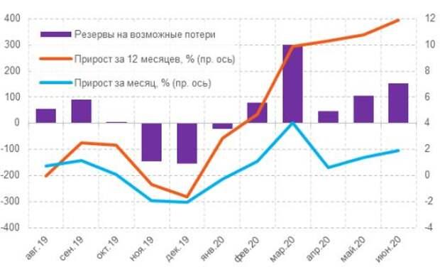 Динамика резервов на возможные потери, млрд руб.