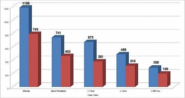 Средние продажи на один дилерский центр исходя из численности населения городов. Данные журнала «АвтоБизнесРевю».