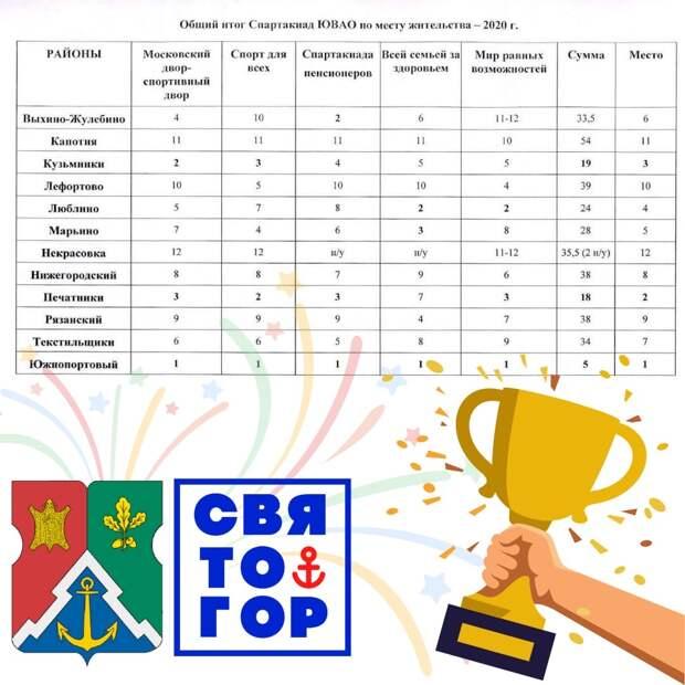 Команда Южнопортового района стала самой спортивной на юго-востоке Москвы