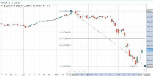 На рынки вернулась положительная коррекция - надолго ли?