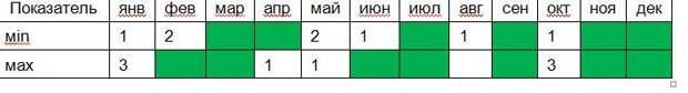 «Сургутнефтегаз» - балансируя между отсечками.