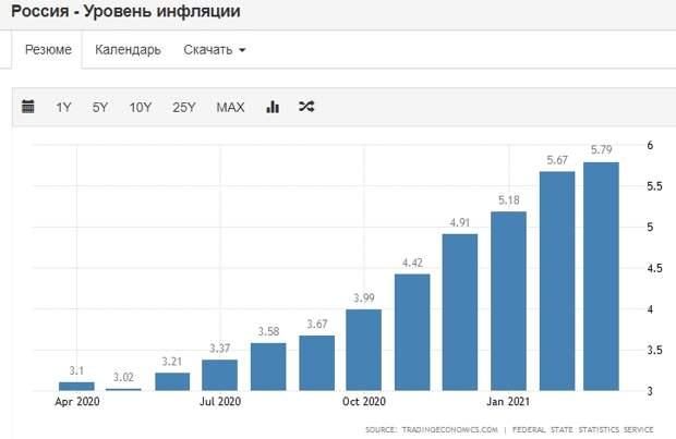 Почему рубль упал именно сегодня. И чего теперь ждатьот регулятора