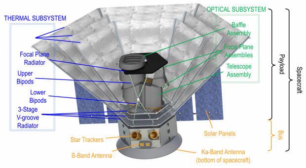 NASA утвердило проект космического телескопа SPHEREx