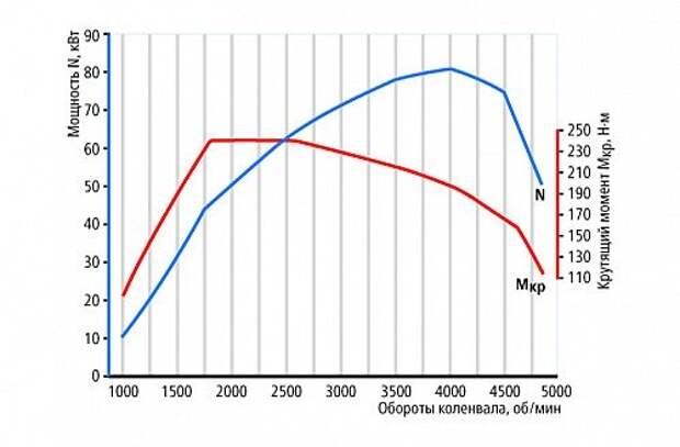 Кривая характеристик нового дизельного двигателя Renault Duster
