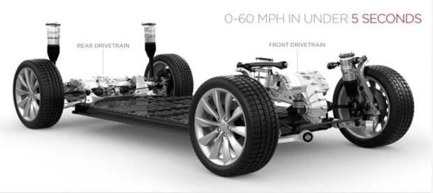Особенности автомобиля тесла