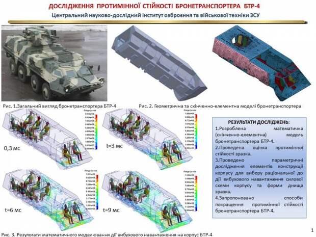 Смелые планы Украины. Двести пятьдесят перспективных НИОКР!