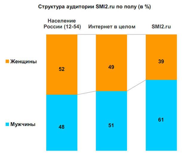 Структура аудитории SMI2.ru по полу