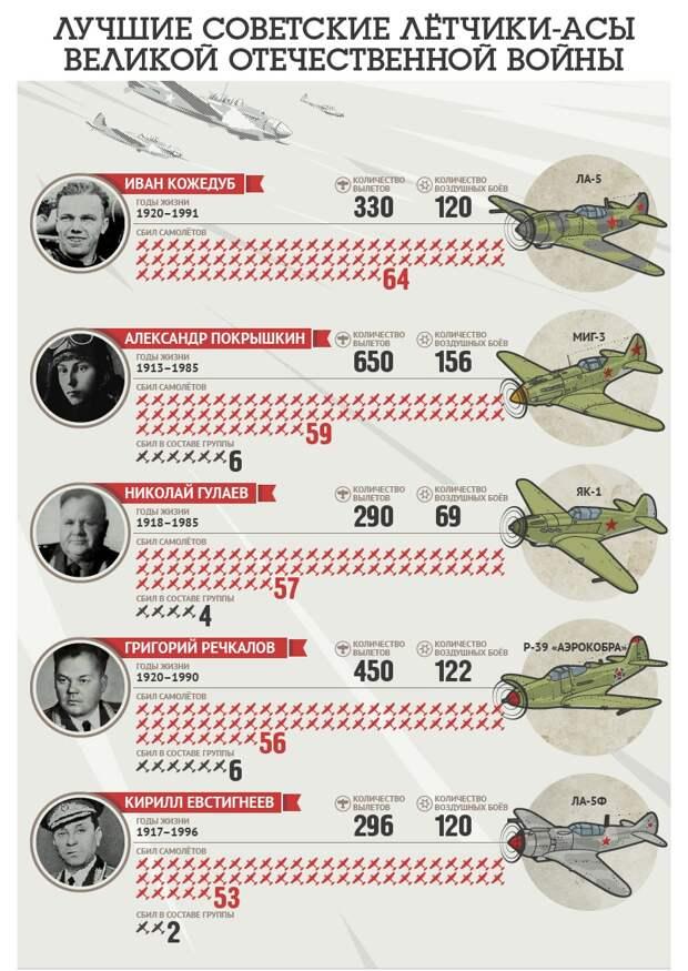 САМЫЕ ЭФФЕКТИВНЫЕ ЛЕТЧИКИ СССР