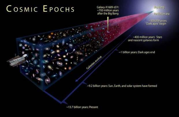 На что похож край Вселенной?