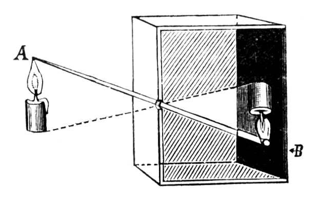 Волшебный ящик: краткая история фотоаппарата