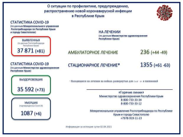 Коронавирус в Крыму и Севастополе: Последние новости, статистика на 3 апреля 2021 года
