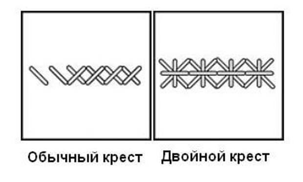 Виды вышивки крестом