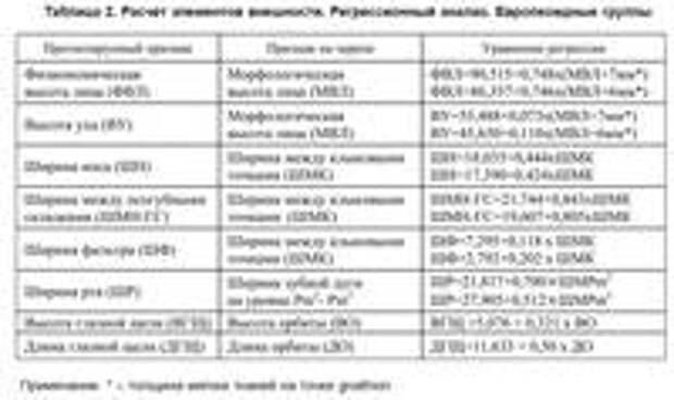 Таблица 2. Расчет элементов внешности. Регрессионный анализ. Европеоидные группы.