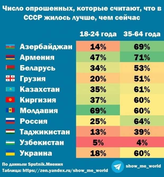 Отсталая космическая Россия, репрессированные родственники и кто считает, что в СССР жилось лучше