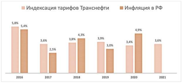 """Привилегированные акции """"Транснефти"""" снова стали интересны для покупок"""