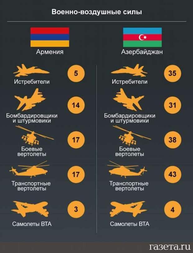 Сравнение армий Армении и Азербайджана
