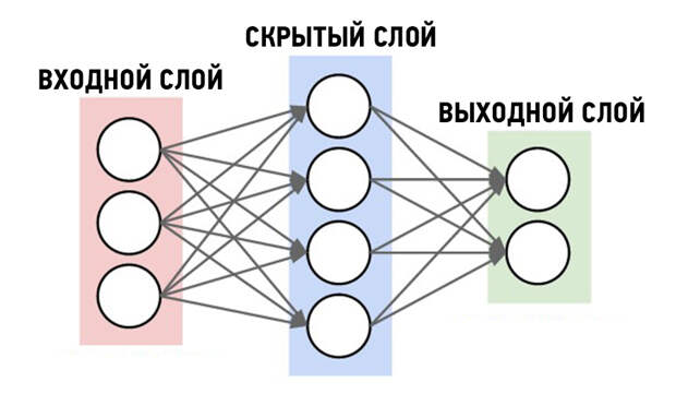 Простая схема трехслойной нейронной сети / © Downtown