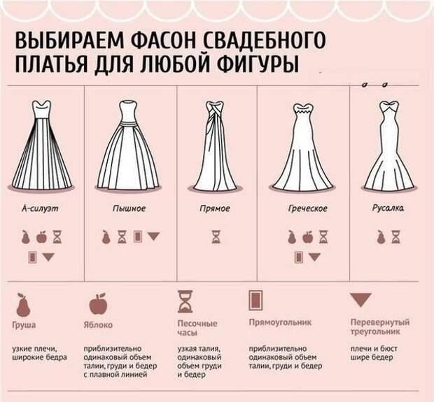 Шпаргалка по выбору свадебного платья