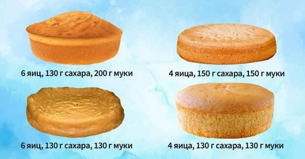 Ошибки выпекания бисквита. По какой причине он опадает