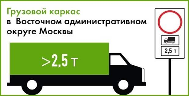 Опубликован список улиц «грузового каркаса» в ВАО