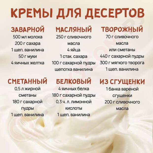 Кремы для десертов