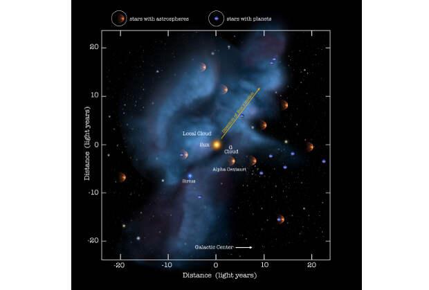 Звезды и экзопланеты на расстоянии 25 световых лет от Солнца