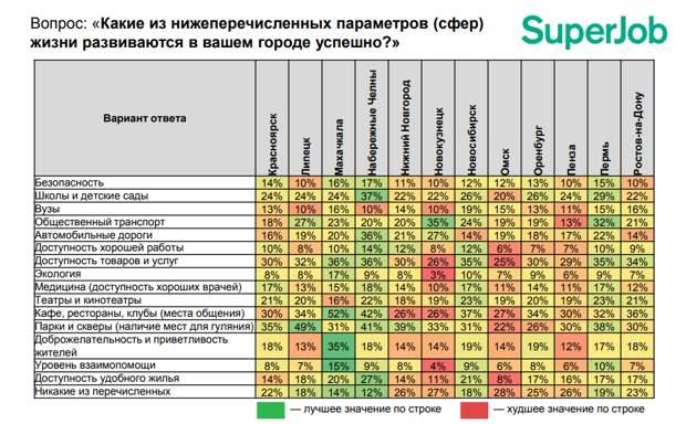 Вопрос: Какие из нижеперечисленных параметров (сфер) жизни развиваются в вашем городе?