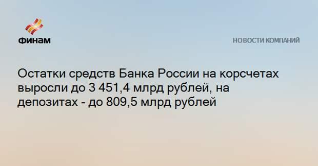 Остатки средств Банка России на корсчетах выросли до 3 451,4 млрд рублей, на депозитах - до 809,5 млрд рублей