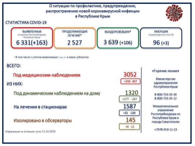 Ещё 3 человека умерли от COVID-19 в Крыму