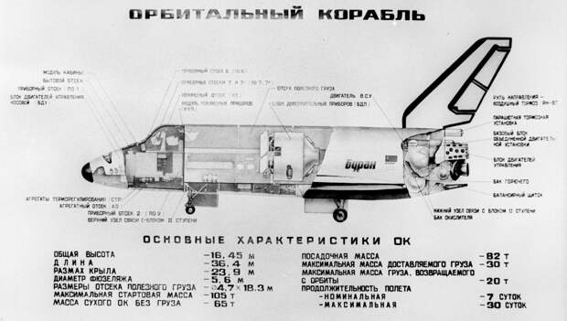 Наследие «Бурана»: в России разрабатывается новый крылатый космоплан