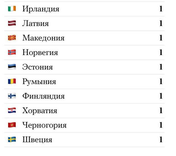 """Иностранцы восхитились решением России выдворить 152 дипломата западных государств: «Вот оно: """"око за око!""""»"""
