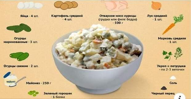 Какие ошибки многие совершают в приготовлении салата «Оливье»