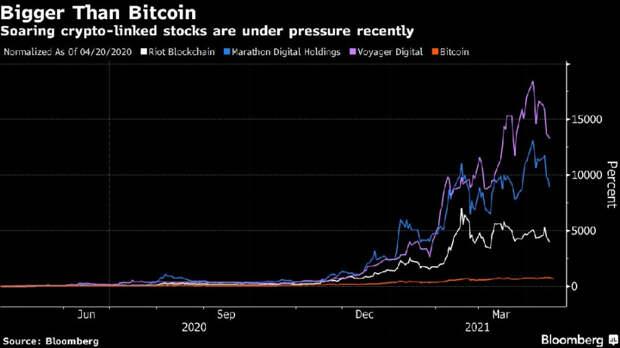Почему падение биткоина – не повод для паники? Новые правила игры для криптовалют