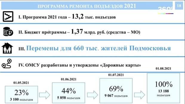 Порядка 25 округов Подмосковья примут участие в программе по благоустройству подъездов