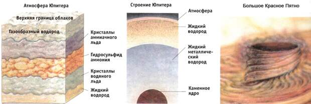 Юпитер — двойник Солнца и крупнейшая планета Солнечной системы