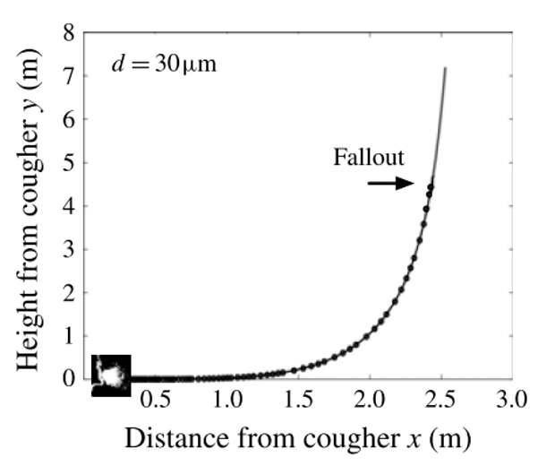 Ученые пересмотрели физику и «радиус поражения» чихания