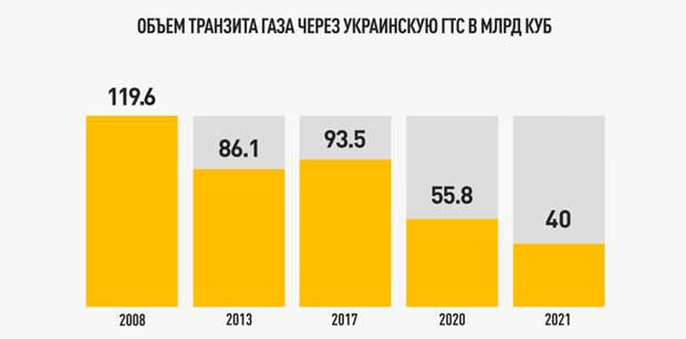 Провороненные миллиарды. Через пару лет ГТС Украины ждёт судьба металлолома