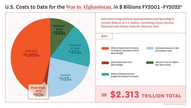 Кто заработал на войне в Афганистане?