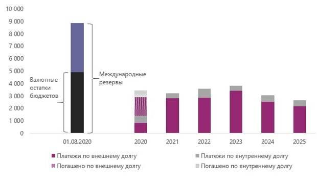 Валютные остатки бюджетов полностью покрывают предстоящие платежи по внутреннему и внешнему госдолгу в 2020 г., млн долл. США