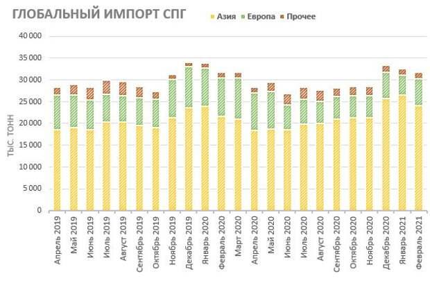 Глобальный импорт СПГ