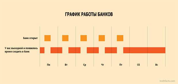 33 ироничных факта о нашей жизни в графиках