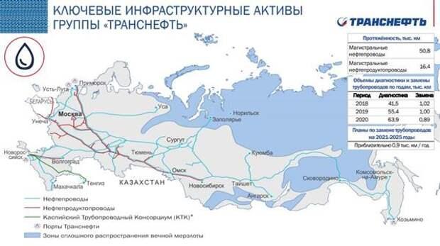 """Ключевые инфраструктурные активы """"Транснефти"""""""