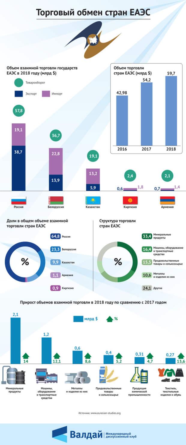Торговый обмен стран ЕАЭС