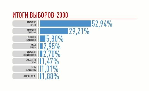 Выборы президента России 2000 года: могли ли мы, хоть что-нибудь изменить ?