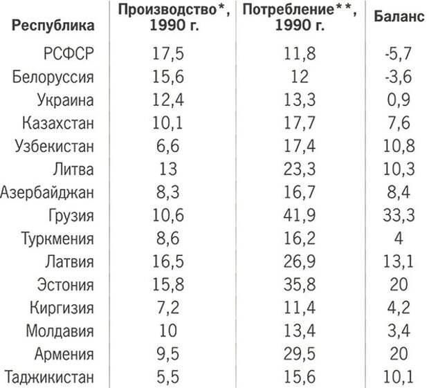 ВВП и потребление республик СССР