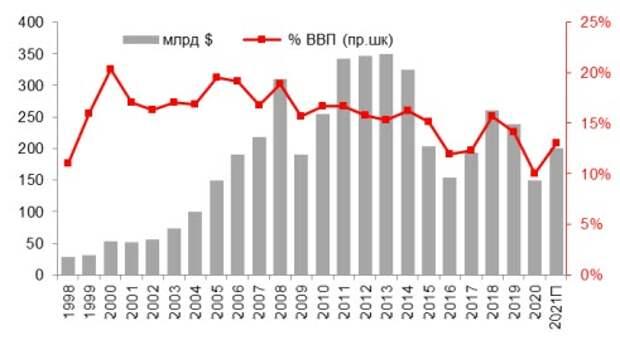 Сырьевой экспорт РФ, $ млрд и % ВВП