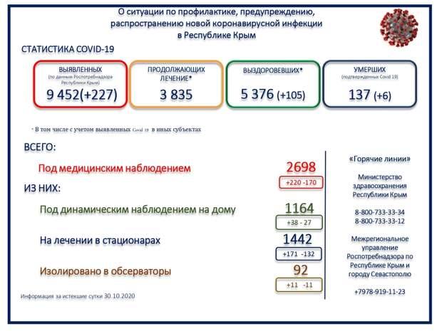 В Крыму за сутки 6 человек скончались с коронавирусом