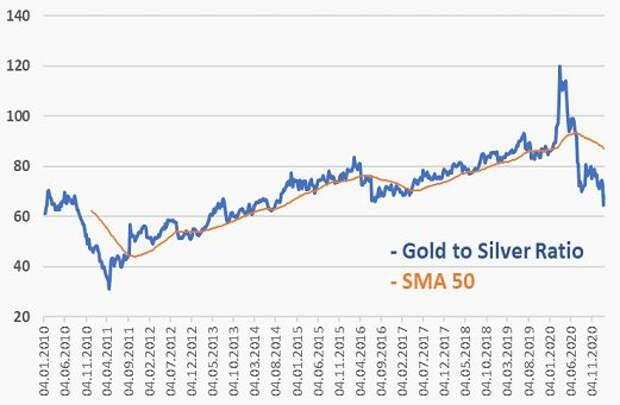 Динамика соотношения цен на золото и серебро