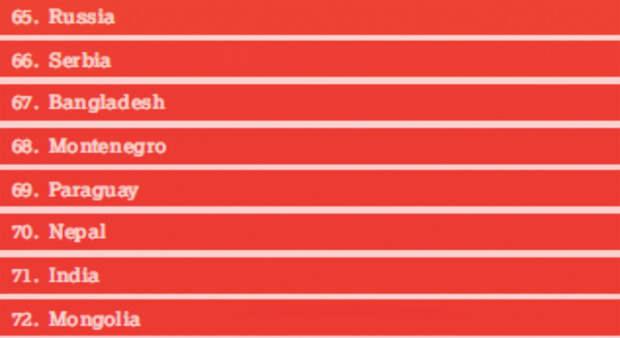 Место России по индексу качества жизни пожилых людей (Global AgeWath Index)